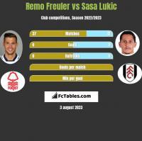 Remo Freuler vs Sasa Lukic h2h player stats