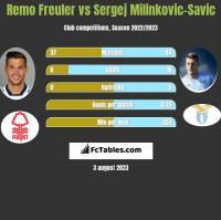 Remo Freuler vs Sergej Milinkovic-Savic h2h player stats