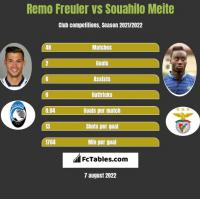 Remo Freuler vs Souahilo Meite h2h player stats