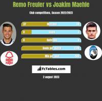 Remo Freuler vs Joakim Maehle h2h player stats