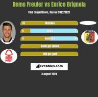 Remo Freuler vs Enrico Brignola h2h player stats