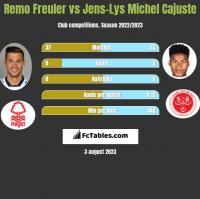 Remo Freuler vs Jens-Lys Michel Cajuste h2h player stats