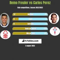 Remo Freuler vs Carles Perez h2h player stats