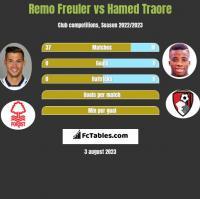 Remo Freuler vs Hamed Traore h2h player stats