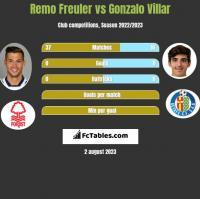 Remo Freuler vs Gonzalo Villar h2h player stats