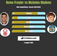 Remo Freuler vs Nicholas Madsen h2h player stats