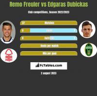Remo Freuler vs Edgaras Dubickas h2h player stats