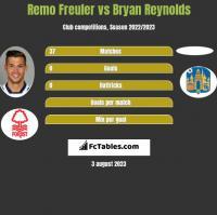 Remo Freuler vs Bryan Reynolds h2h player stats