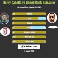 Remy Cabella vs Abdel Malik Hsissane h2h player stats