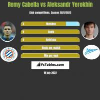Remy Cabella vs Aleksandr Yerokhin h2h player stats