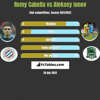 Remy Cabella vs Aleksey Ionov h2h player stats