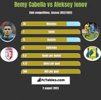 Remy Cabella vs Aleksiej Jonow h2h player stats