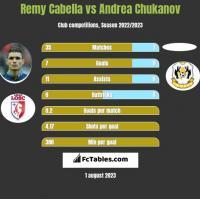 Remy Cabella vs Andrea Chukanov h2h player stats