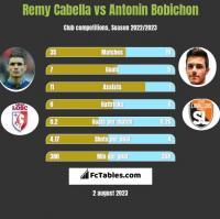 Remy Cabella vs Antonin Bobichon h2h player stats