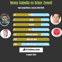 Remy Cabella vs Arber Zeneli h2h player stats