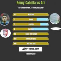 Remy Cabella vs Ari h2h player stats