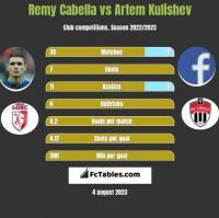 Remy Cabella vs Artem Kulishev h2h player stats