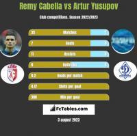 Remy Cabella vs Artur Jusupow h2h player stats
