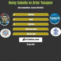 Remy Cabella vs Artur Yusupov h2h player stats