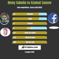 Remy Cabella vs Azamat Zaseev h2h player stats