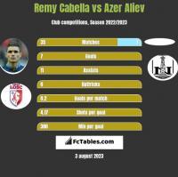 Remy Cabella vs Azer Aliev h2h player stats