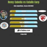 Remy Cabella vs Catalin Carp h2h player stats