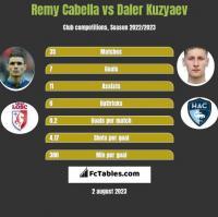 Remy Cabella vs Daler Kuzyaev h2h player stats