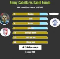 Remy Cabella vs Daniil Fomin h2h player stats