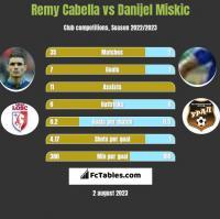 Remy Cabella vs Danijel Miskic h2h player stats