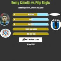 Remy Cabella vs Filip Rogic h2h player stats