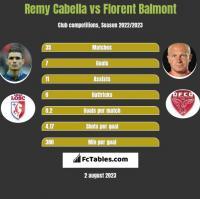 Remy Cabella vs Florent Balmont h2h player stats