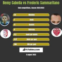 Remy Cabella vs Frederic Sammaritano h2h player stats