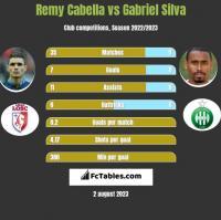 Remy Cabella vs Gabriel Silva h2h player stats