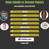 Remy Cabella vs Hassane Kamara h2h player stats