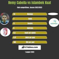 Remy Cabella vs Islambek Kuat h2h player stats