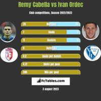Remy Cabella vs Ivan Ordec h2h player stats