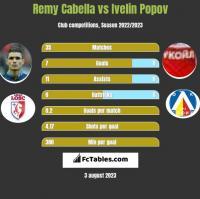 Remy Cabella vs Ivelin Popov h2h player stats