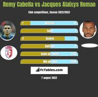 Remy Cabella vs Jacques Alaixys Romao h2h player stats