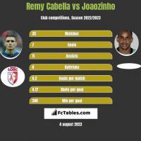 Remy Cabella vs Joaozinho h2h player stats