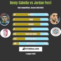 Remy Cabella vs Jordan Ferri h2h player stats