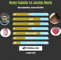 Remy Cabella vs Jordan Marie h2h player stats