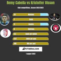 Remy Cabella vs Kristoffer Olsson h2h player stats
