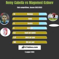 Remy Cabella vs Magomed Ozdoev h2h player stats