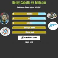 Remy Cabella vs Malcom h2h player stats