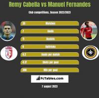 Remy Cabella vs Manuel Fernandes h2h player stats