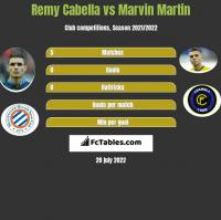 Remy Cabella vs Marvin Martin h2h player stats