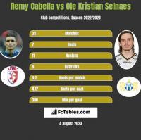 Remy Cabella vs Ole Kristian Selnaes h2h player stats
