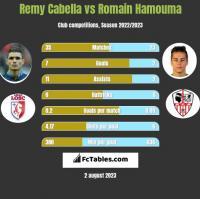Remy Cabella vs Romain Hamouma h2h player stats