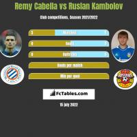 Remy Cabella vs Ruslan Kambolov h2h player stats