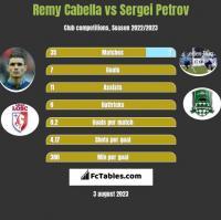 Remy Cabella vs Sergei Petrov h2h player stats